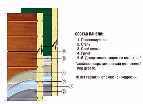sendvich-panel