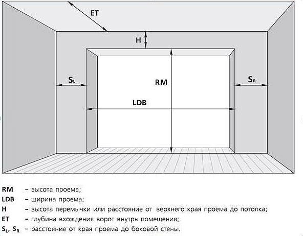 Схема для монтажа ворот