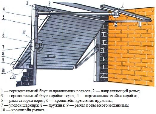 Элементы подъемных ворот
