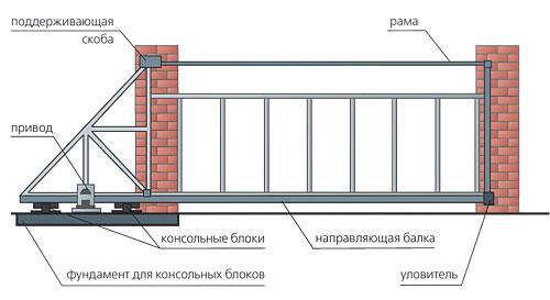 Схема составляющих откатных ворот