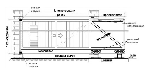 Как высчитать размер откатных ворот